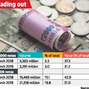 ₹2,000 notes in circulation fall