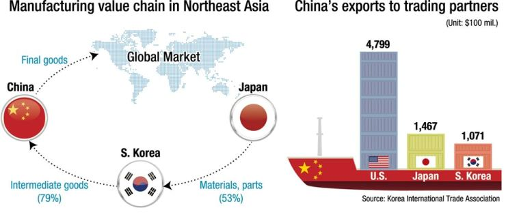 Trade wars to destroy value chain in North East Asia