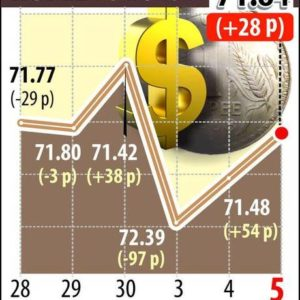 Rupee extends gains by 28 paise to 71.84 against U.S. dollar