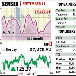 Sensex ends 167 points lower; Yes Bank cracks 5%