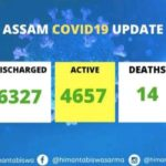 Assam: 1202 New COVID-19+ cases detected yesterday